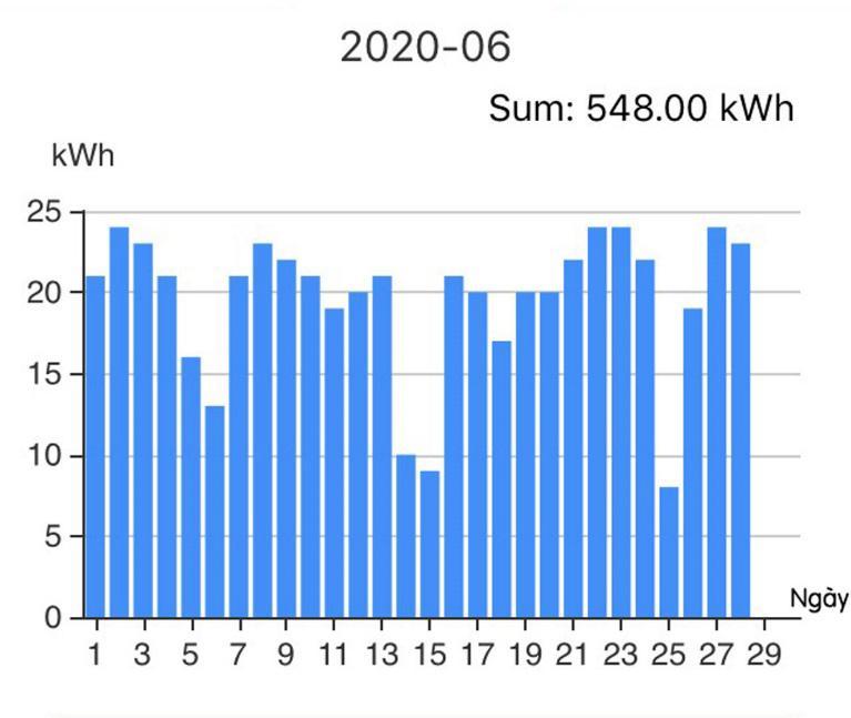 """b0b5cdcfbf2b5bc0a8fc22a6564a4238 - Có thể """"bán điện"""" lại cho """"Nhà đèn"""" từ hệ thống điện mặt trời mái nhà"""