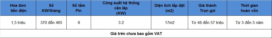 1 - Báo giá lắp đặt hệ thống điện mặt trời hòa lưới diện tích 17m2