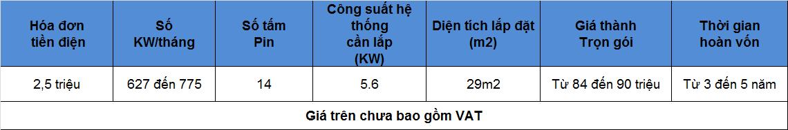 2 1 - Báo giá lắp đặt hệ thống điện mặt trời hòa lưới diện tích 29m2
