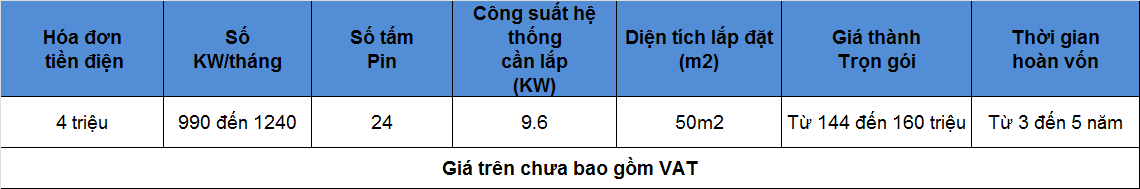 3 - Bảng giá hệ thống điện mặt trời hòa lưới diện tích 50m2