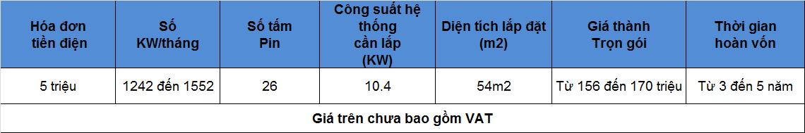 4 - Báo giá lắp đặt Pin mặt trời hòa lưới diện tích 54m2