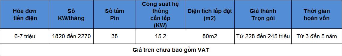 5 - Báo giá lắp đặt hệ thống pin mặt trời hòa lưới diện tích 80m2