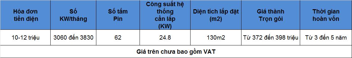 7 - Báo giá lắp đặt điện hòa lưới năng lượng mặt trời diện tích 130m2