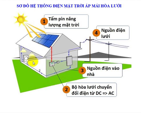 Sơ đồ điện năng lượng mặt trời áp mái hòa lưới