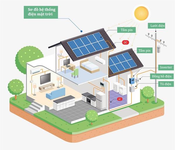 Sơ đồ hệ thống điện mặt trời