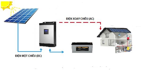 2 he thong dien mat troi doc lap - Hybrid Inverter là gì và sự khác biệt với Inverter On-Grid?
