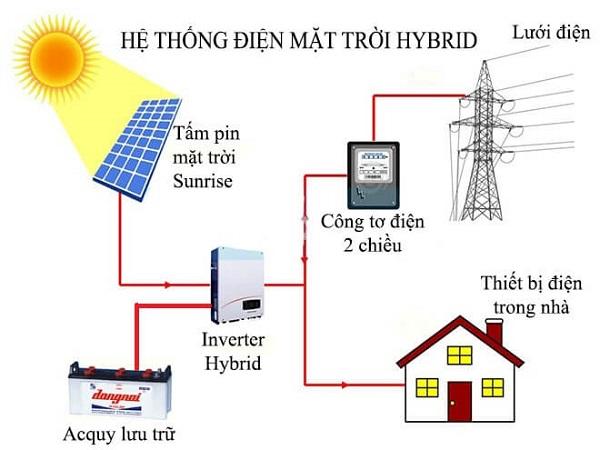 4 nguyen ly hoat dong dien mat troi hybrid - Hybrid Inverter là gì và sự khác biệt với Inverter On-Grid?