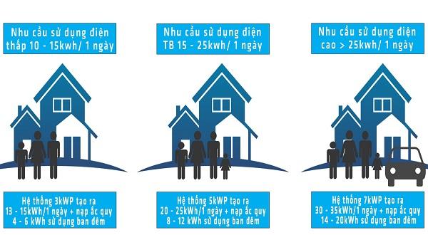 4 tu van chon cong suat he thong mat troi - kWp là gì? Ý nghĩa kWp trong hệ thống pin năng lượng Mặt Trời?